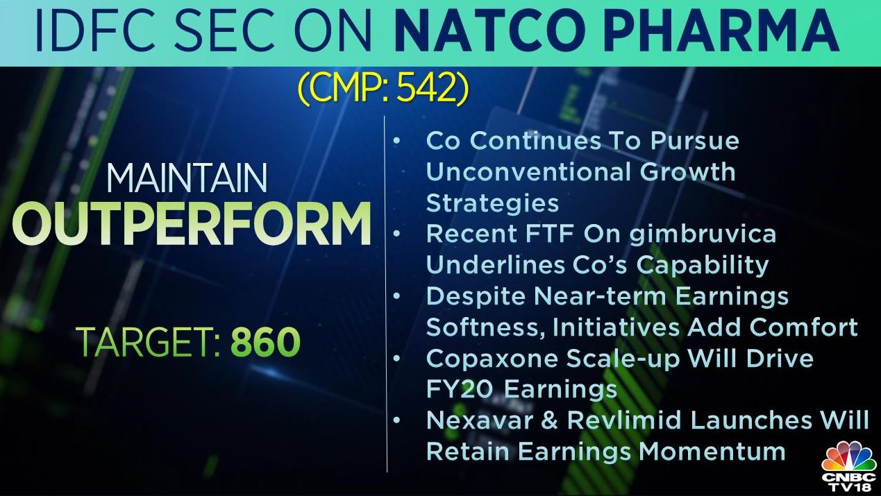 <strong>IDFC Securities on Natco Pharma:</strong> The brokerage has an 'outperform' rating on the stock with a target at Rs 860 per share. The company continues to pursue unconventional growth strategies, the brokerage said, adding that despite near-term earnings softness, the initiatives will add comfort.