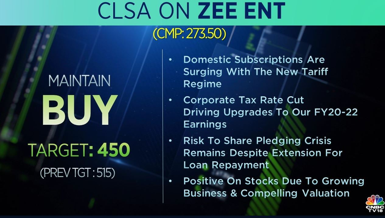 <strong>CLSA on Zee:</strong> The brokerage has a 'buy' rating on the stock but cut its target price to Rs 450 per share from Rs 515 earlier. The risk to share pledging crisis remains despite extension for loan repayment, it said, adding that it is positive on the stock due to growing business and compelling valuation.