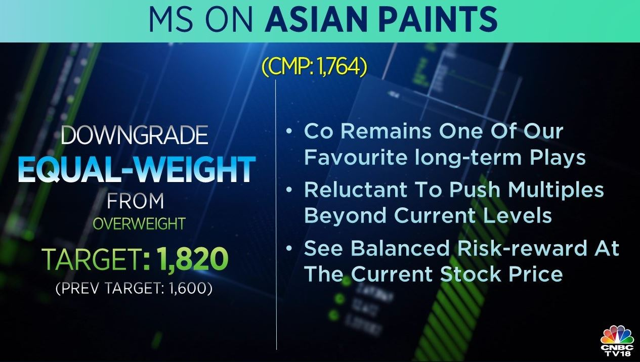 <strong>Morgan Stanley on Asian Paints:</strong> The brokerage downgraded the stock to 'equal-weight' from 'overweight' but raised its target price to Rs 1,820 from Rs 1,600 per share. The company remains one of its favourite long-term plays. It is reluctant to push multiples beyond current levels.