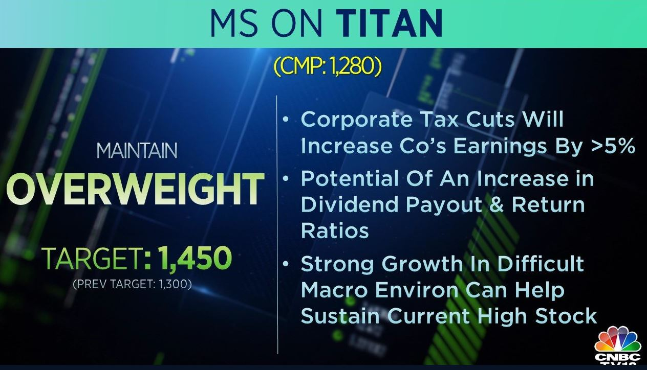 <strong>Morgan Stanley on Titan:</strong> The brokerage is 'overweight on the stock and has raised its target price to Rs 1,450 per share from Rs 1,300 earlier. The brokerage said that corporate tax cuts will increase the company's earnings by over 5 percent, adding that strong growth in a difficult macro environment can help sustain current high stock.