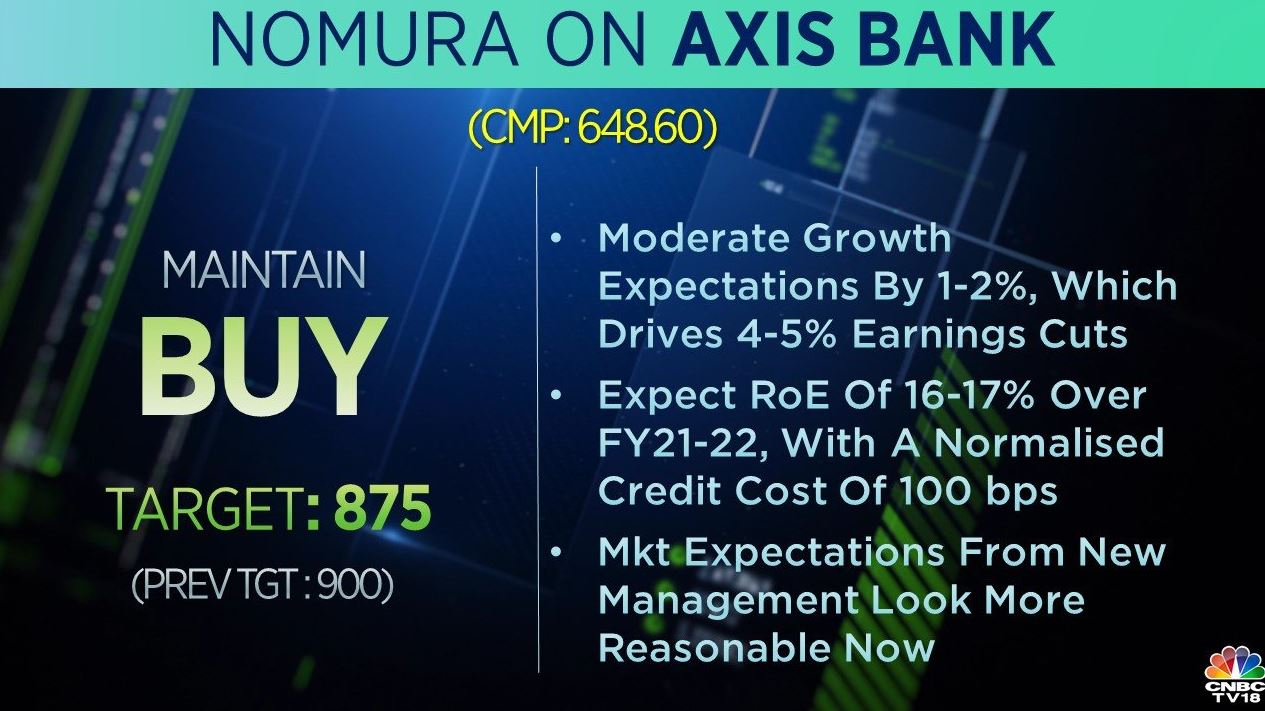 <strong>Nomura on Axis Bank:</strong> The brokerage maintained a 'buy' call on the stock but cut its target to Rs 875 per share from Rs 900 earlier. It expects a return on equity of 16-17 percent over FY21-22, with a normalised credit cost of 100 bps. Market expectations from new management look more reasonable now, it added.