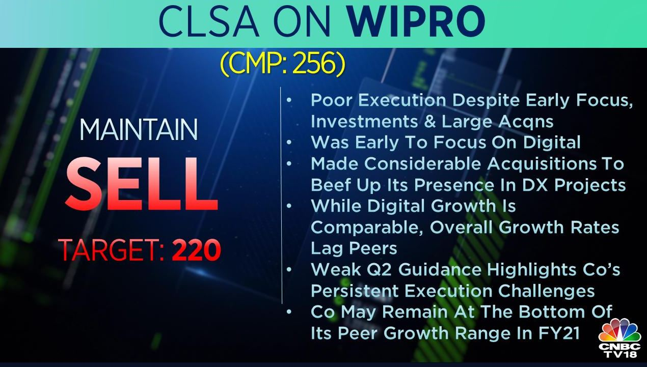 <strong>CLSA on Wipro:</strong> The brokerage has 'sell' call on the stock with a target of Rs 220 per share. While digital growth is comparable, overall growth rates lag peers, the brokerage said, adding that it expects the company to remain at the bottom of its peer growth range in FY21.