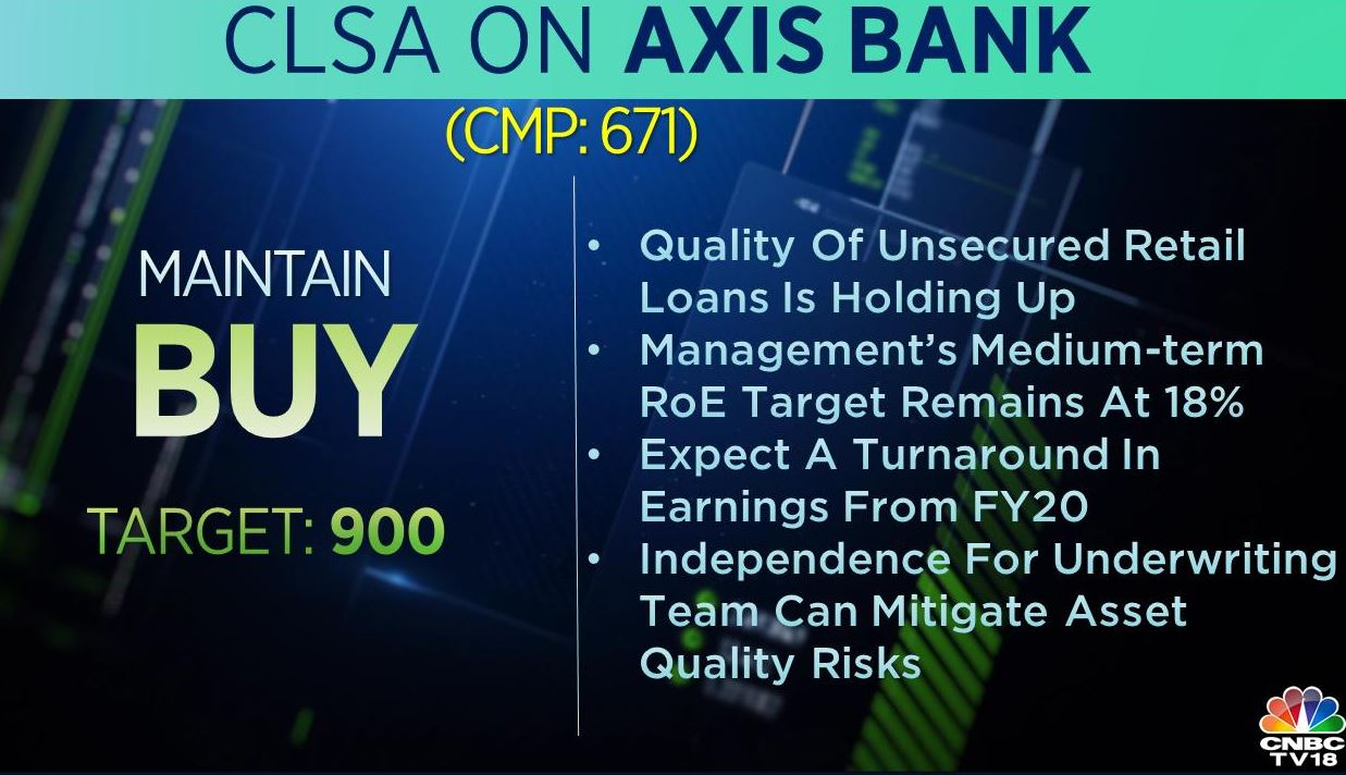 <strong>CLSA on Axis Bank:</strong> The brokerage has a 'buy' rating on the stock with a target of Rs 900 per share. CLSA expects a turnaround in earnings of the company from FY20.