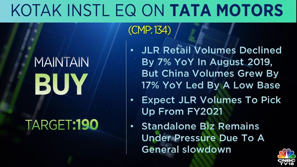 <strong>Kotak Institutional Equities on Tata Motors:</strong> The brokerage has a 'buy' call on the stock with a target of Rs 190 per share. It expects JLR volumes to pick up from FY2021. The standalone business remains under pressure due to a general slowdown, the brokerage added.