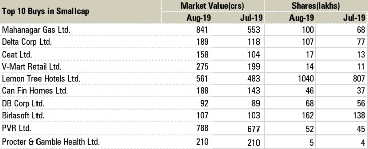 Top stocks mutual funds bought and sold in August 2019