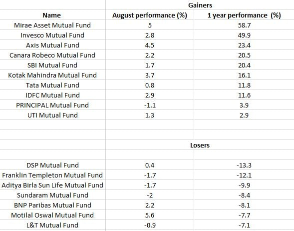 Top mutual funds in terms of equity value in last one year