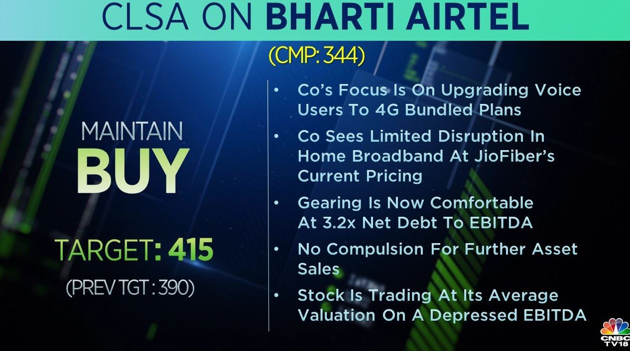 <strong>CLSA on Bharti Airtel: </strong>The brokerage retained a 'buy' call on the stock and raised the target price to Rs 415 from Rs 390 earlier. The company's focus is on upgrading voice users to 4G bundled plans, the brokerage said. It added that the company sees limited disruption in home broadband at JioFiber's current pricing.