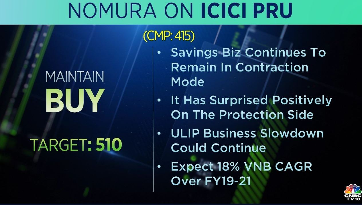 <strong>Nomura on ICICI Prudential:</strong> The brokerage gave a 'buy' call on the stock with a target at Rs 510 per share. The brokerage added that savings business continues to remain in contraction mode, however, it has surprised positively on the protection side.