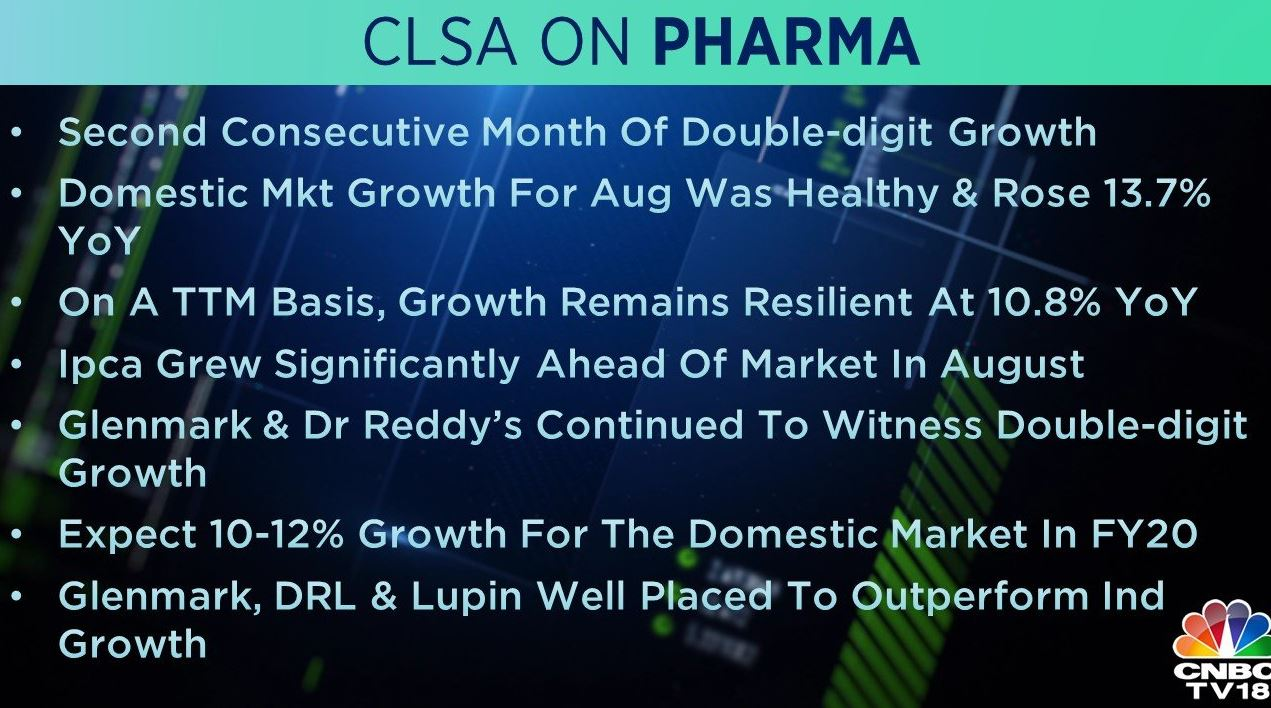 <strong>CLSA on Pharma</strong>: The brokerage said Glenmark, Dr Reddy's and Lupin are well placed to outperform the industry growth. Domestic market growth for August was healthy and rose 13.7 percent YoY and the brokerage expects 10-12 percent growth for the domestic market in FY20.