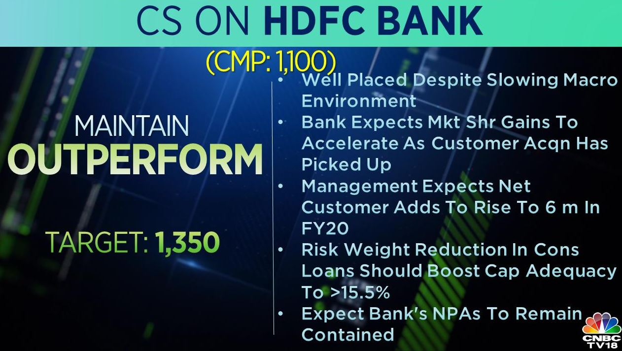 <strong>Credit Suisse on HDFC Bank:</strong> The brokerage maintained 'an outperform' rating on the stock, with a target price of Rs 1,350 per share. It said that the bank is well placed despite slowing macro environment, adding that the bank expects market share gains to accelerate as customer acquisition has picked up.