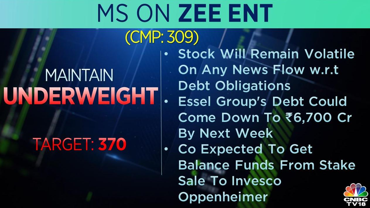 <strong>Morgan Stanley on Zee Entertainment</strong>: The brokerage was 'underweight' on the stock with a target of Rs 370 per share. The stock will remain volatile on any news flow with respect to debt obligations, the brokerage said. They also added that Essel Group's debt could come down to Rs 6,700 crore by next week.