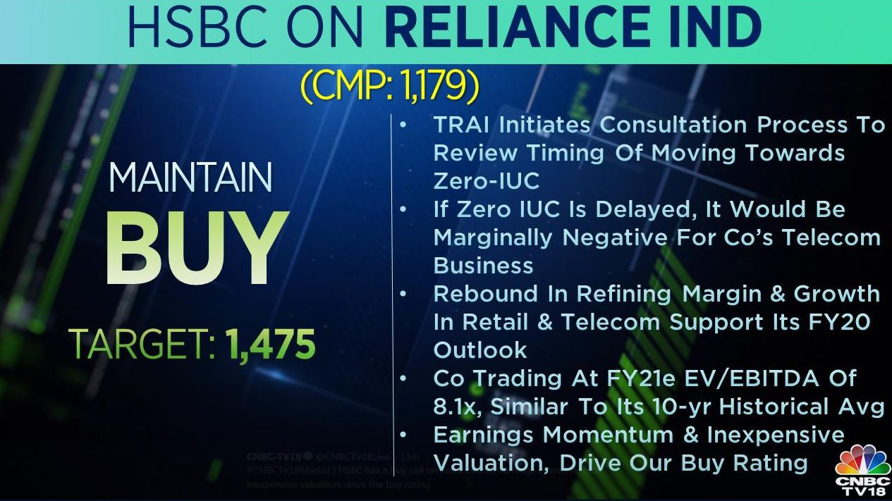 <strong>HSBC on Reliance Industries</strong>: The brokerage was bullish on the stock with the TP of Rs 1,475 per share. If zero IUC is delayed, it would be marginally negative for the company's telecom business, the brokerage said, adding that rebound in refining margin and growth in retail and telecom support its FY20 outlook.