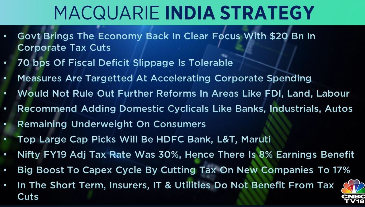 <strong>Macquarie India Strategy:</strong> The government has brought the economy back in clear focus with $20 billion in corporate tax cuts, the brokerage said, adding that a 70 basis point fiscal deficit slippage is tolerable. The brokerage recommends adding domestic cyclical like banks, industrials, and autos while remaining 'underweight' on consumers. Its top large-cap picks are HDFC Bank, L&T, and Maruti Suzuki.