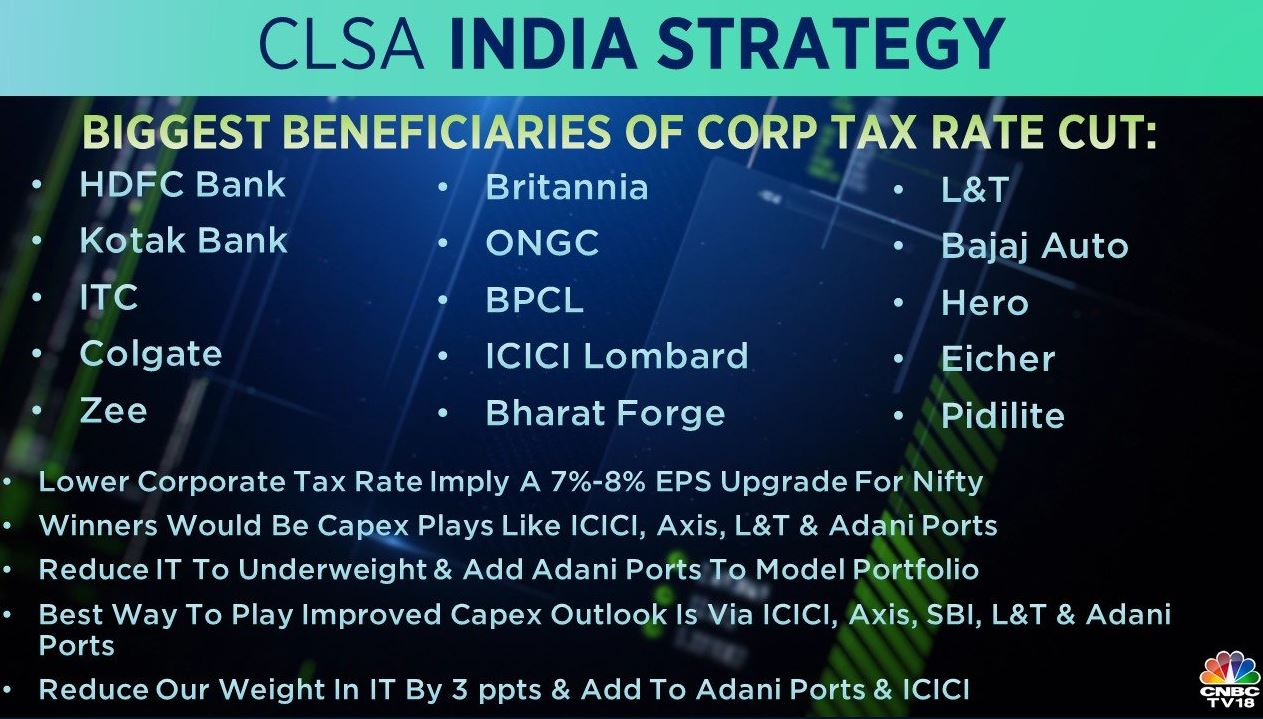 <strong>CLSA India Strategy:</strong> Lower corporate tax rate implies a 7-8 percent EPS upgrade for Nifty, CLSA said. According to the brokerage, companies with large tax benefits are HDFC Bank, Kotak Bank, ITC, Colgate, Britannia, ONGC, BPCL, ICICI Lombard, L&T, Bajaj Auto, Hero, Eicher, Zee, Bharat Forge, and Pidilite.