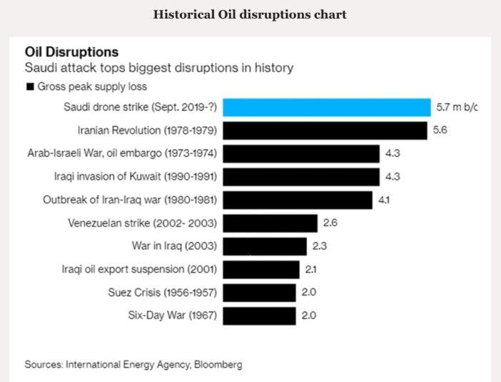Image result for crude oil prices graph saudi attacks