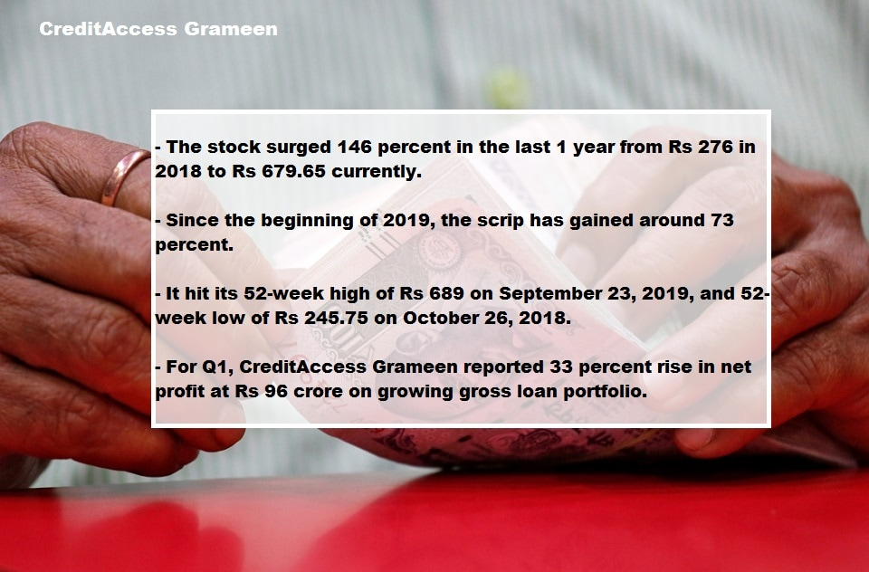 <strong>CreditAccess Grameen:</strong> This micro finance stock was another multi-bagger, rising over 100 percent in the last year.