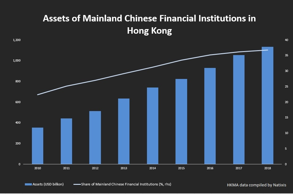 Chinese bank assets in HK Natixis HKMA