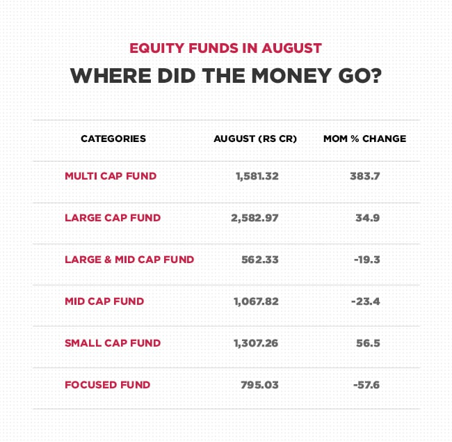 Money flow in August equity funds
