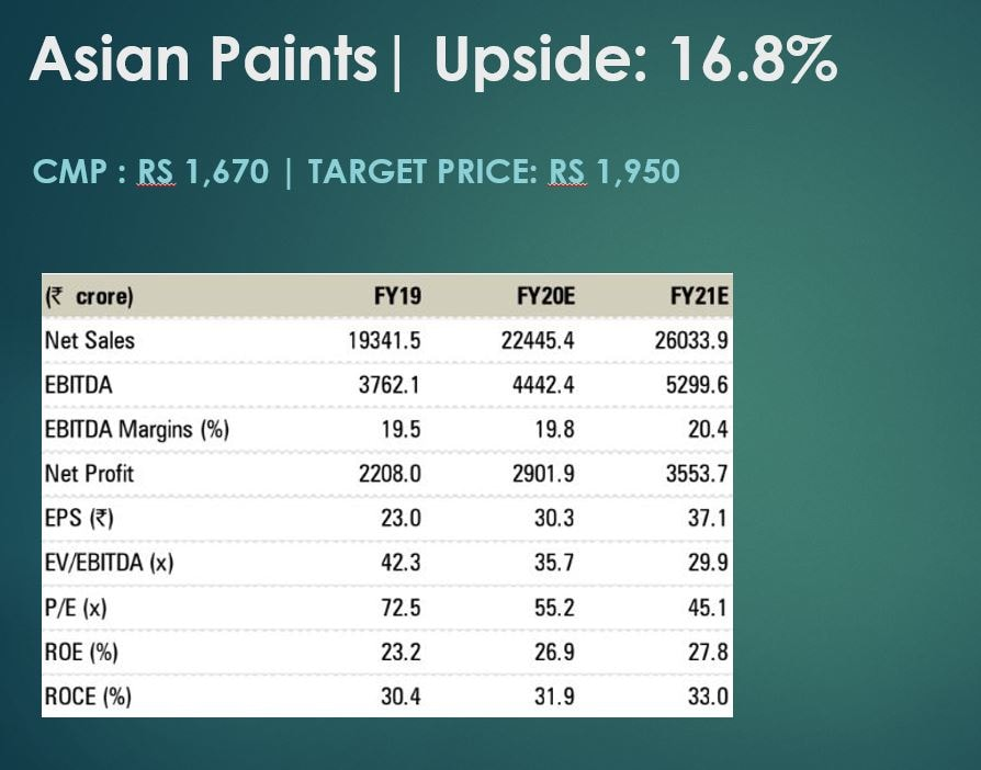 The effective tax rate of Asian paints is 33 percent, which implies 800 bps benefit on the tax rate on implementation of the new tax rate. The brokerage remains positive on the overall paint industry as it is poised to benefit from strong decorative volume<br />growth and its lean balance sheet.