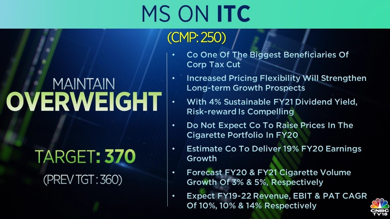 On ITC, the brokerage maintained the 'overweight' call and revised the target price to Rs 370 per share from Rs 360. MS said ITC is one of the biggest beneficiaries of the tax cuts.
