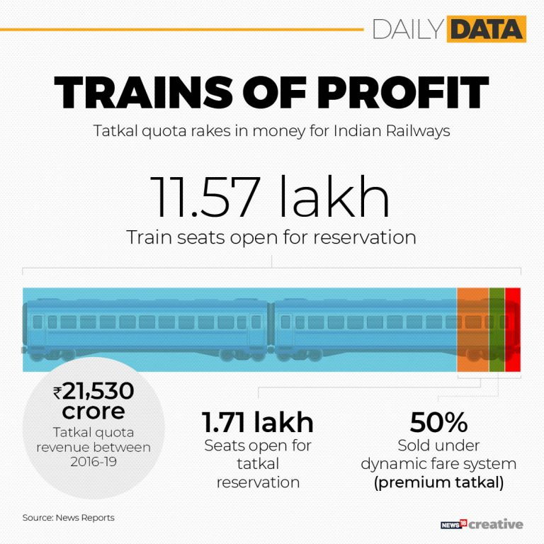 Tatkal quota in trains and how it helps the Indian Railways rake in profits