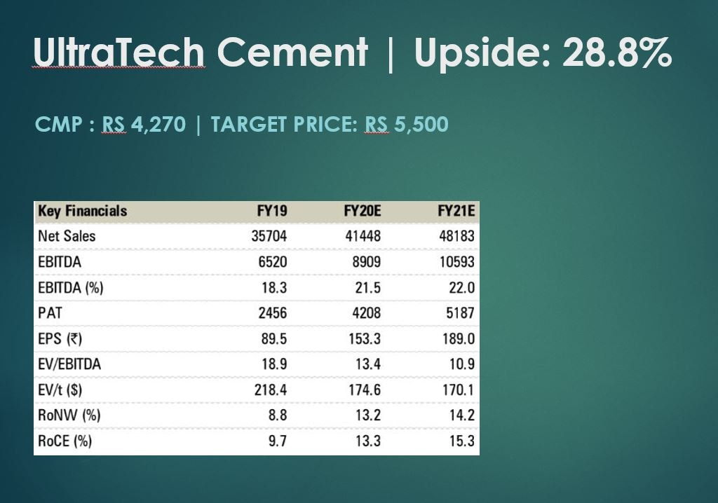 The effective tax rate of UltraTech Cement is 31-32 percent, which implies 600 bps benefit on the tax rate on implementation of the new tax rate, the brokerage noted. The brokerage is positive on the overall cement space and among large-cap cement stocks, Ultratech Cement is poised for strong growth with the improving utilisation and improving balance sheet strength.