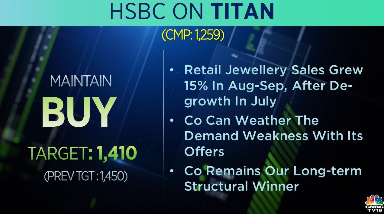 <strong>HSBC on Titan:</strong> The brokerage has a 'buy' call on the stock but cut its target to Rs 1,410 per share from Rs 1,450 earlier. According to the brokerage, the company remains a long-term structural winner with appealing valuations. It added that the company can weather the demand weakness with its offers.