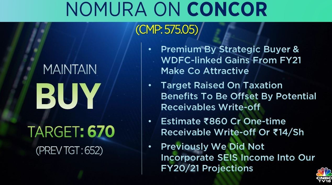 <strong>Nomura on Concor:</strong> The brokerage is bullish on the stock with its target raised to 670 per share from Rs 652 earlier. The brokerage said that target raised on taxation benefits will be offset by potential receivables write-off. It estimates Rs 860 crore one-time receivable write-off or Rs 14 per share.
