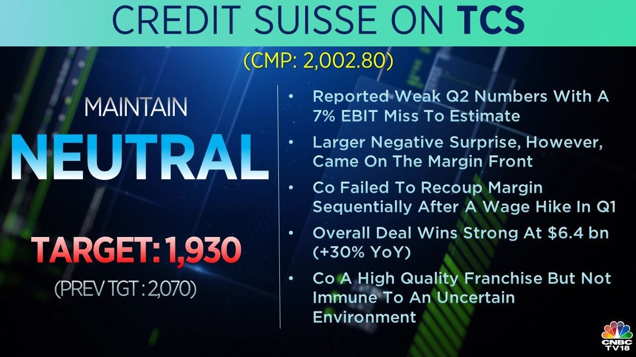 <strong>Credit Suisse on TCS:</strong> The brokerage maintained a 'neutral' rating on the stock but cut its target price to Rs 1,930 per share from Rs 2,070 earlier. According to the brokerage, the company failed to recoup margin sequentially in Q2 after a wage hike in Q1. It added that the company is a high-quality franchise but not immune to an uncertain environment.