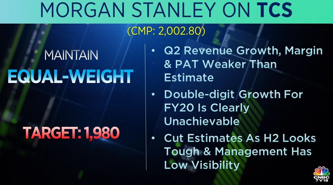 <strong>Morgan Stanley on TCS:</strong> The brokerage was 'equal-weight' on the stock with a target at Rs 1,980 per share. Q2 revenue growth, margin and PAT were weaker than estimates, said the brokerage, adding that double-digit growth for FY20 is clearly unachievable.