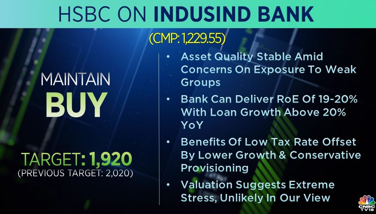 <strong>HSBC on IndusInd Bank</strong>: The brokerage maintained a 'buy' on the stock but cut its target to Rs 1,920 per share from Rs 2,020 earlier. Benefits of low tax rate offset by lower growth and conservative provisioning, the brokerage said, adding that asset quality remained stable amid concerns on exposure to weak groups.