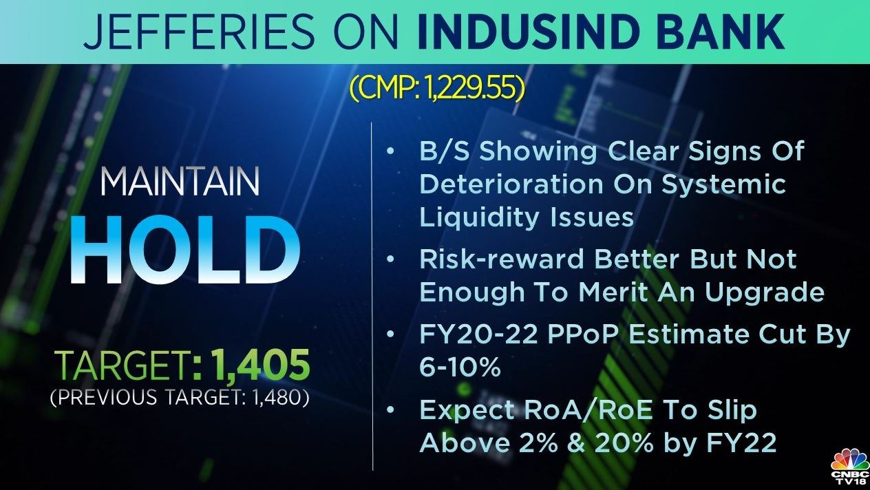 <strong>Jefferies on IndusInd Bank:</strong> The brokerage had a 'hold' rating on the stock but cut its target price to Rs 1,405 from Rs 1,480 earlier. According to the brokerage, risk-reward is better but not enough to merit an upgrade.
