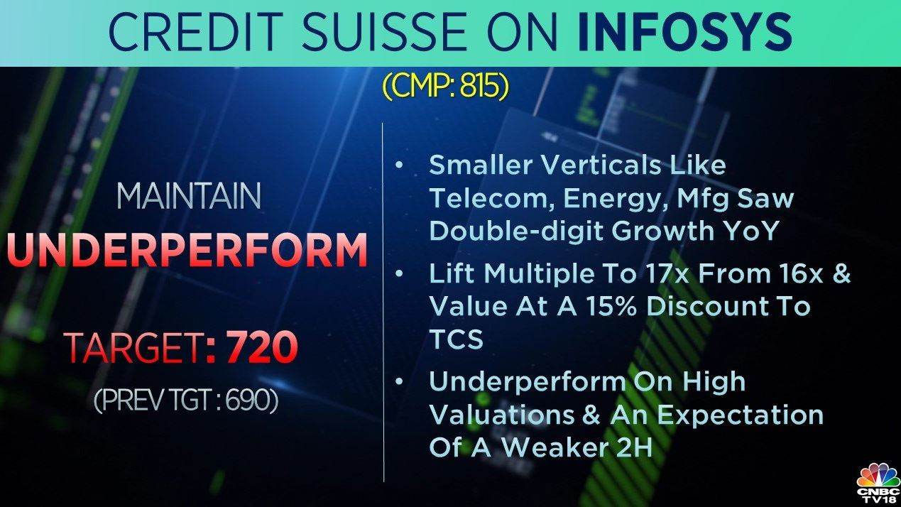 <strong>Credit Suisse on Infosys:</strong> The brokerage has an 'underperform' call on the stock but raised its target to Rs 720 per share from Rs 690 earlier. Smaller verticals like telecom, energy, and manufacturing saw double-digit growth YoY, said the brokerage, adding that it cut the firm's FY20-22 EPS estimates by 2-5 percent on higher-than-expected retail weakness.