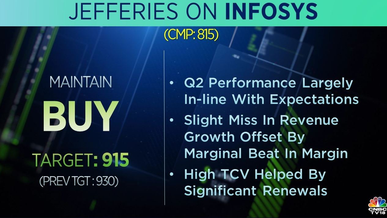 <strong>Jefferies on Infosys:</strong> The brokerage has a 'buy' call on the stock but cut its target to Rs 915 per share from Rs 930 earlier. According to the brokerage, the company remains one of the best-placed among top tier IT companies and added that it will benefit from the tailwind of large-scale digital transformation.
