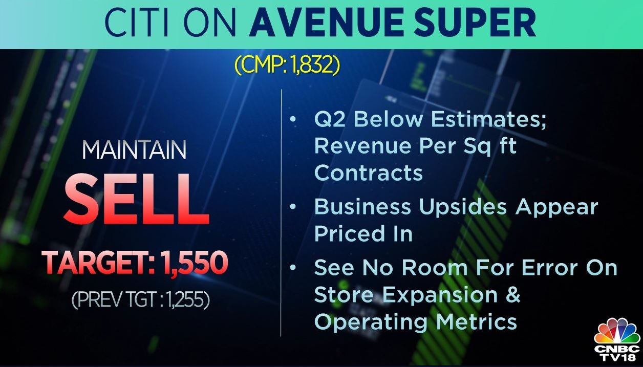 <strong>Citi on Avenue Supermarts:</strong> The brokerage has a 'sell' call on the stock with target raised to Rs 1,550 per share from Rs 1,255 earlier. FY20-21 EPS estimates raised by 13-14 percent on the corporate tax cut, said the brokerage. It added that it sees no room for error on store expansion and operating metrics.