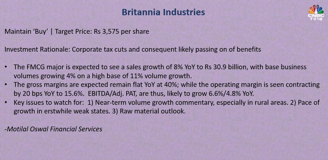 Britannia Industries