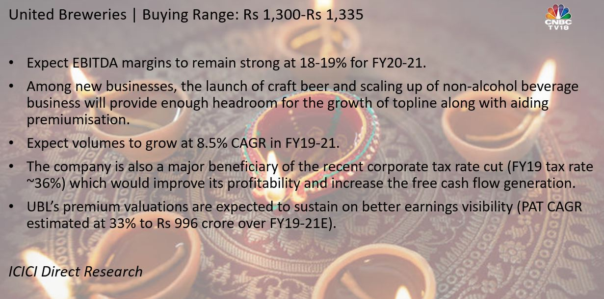 United Breweries (UBL) is the market leader in the Indian beer market with ~52 percent market share. The company is equipped with a strong portfolio of brands and the largest distribution network in India, which is difficult to emulate for new global brands entering the Indian market.
