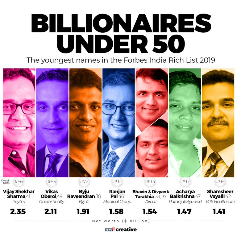 Forbes India Rich List 2019: Mukesh Ambani tops list for 12th year in a row, Gautam Adani jumps to No. 2