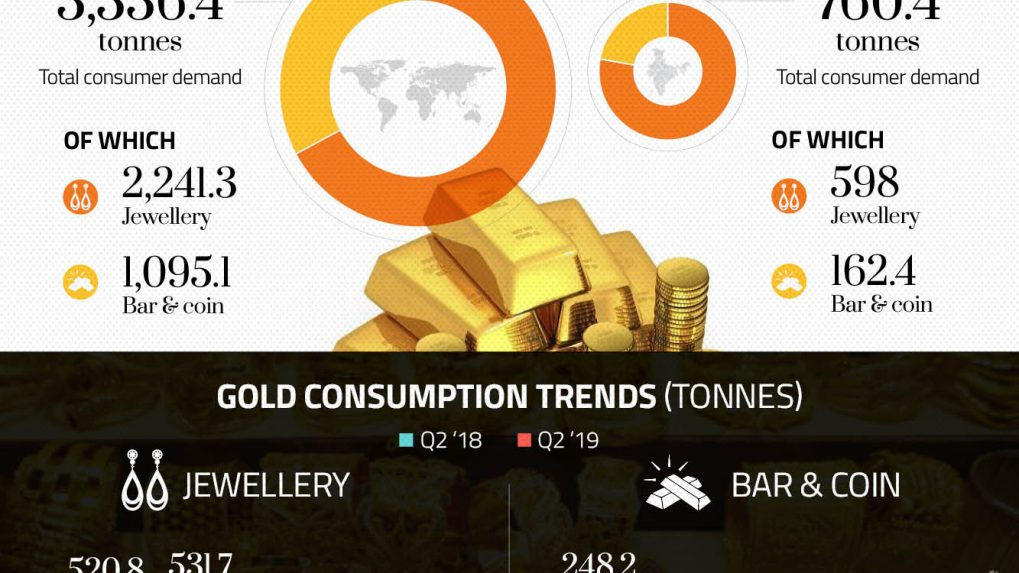 Dhanteras: How India's appetite for gold compares with the world