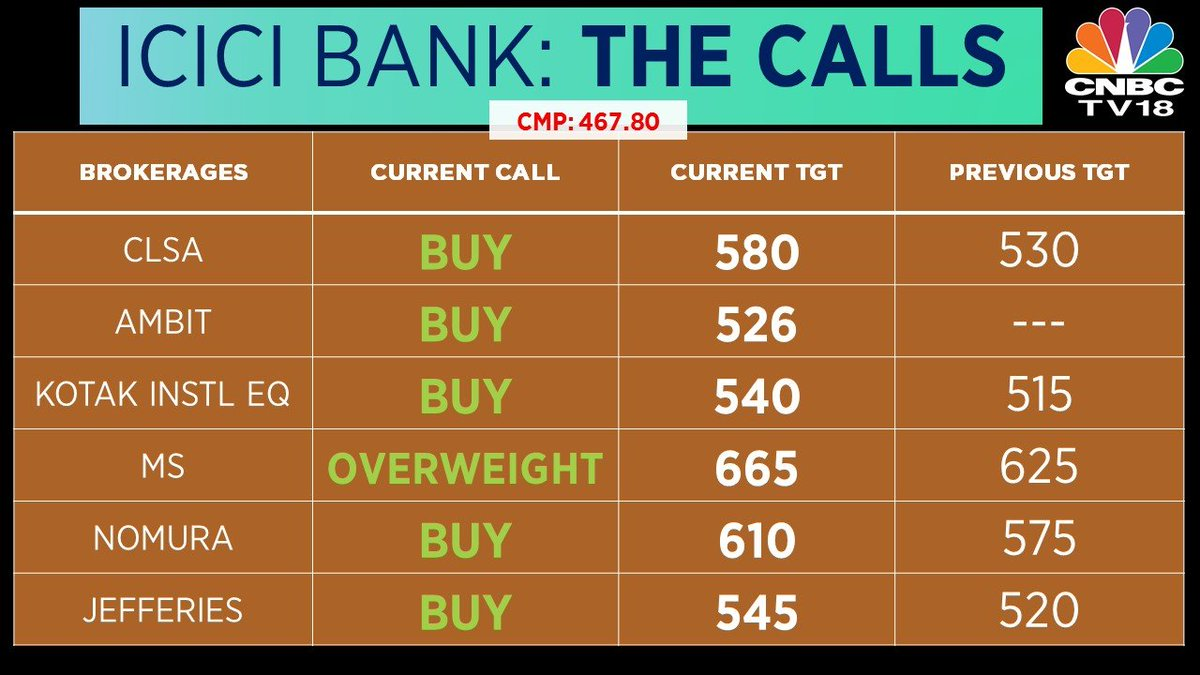 Brokerages bullish on ICICI Bank as the bank saw strong deposit growth at 24.6% YoY & 5.4% QoQ, in the quarter-ended September; Retail loan growth also remains strong