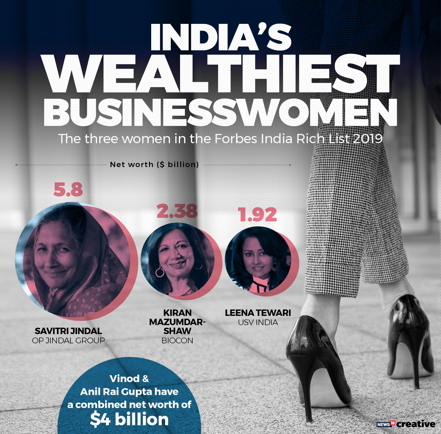 Forbes Richest Women