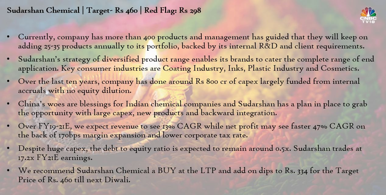 Sudarshan Chemicals is the 4th largest pigment manufacturer globally and the largest in India which is now aspiring to become the 3rd largest in the next 5 years.