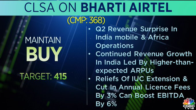 <strong>CLSA on Bharti Airtel:</strong> The brokerage maintained buy on Bharti Airtel with a target price at Rs 415 per share. CLSA said that the company's continued revenue growth in India is on the back of higher-than-expected average revenue per user (ARPU).