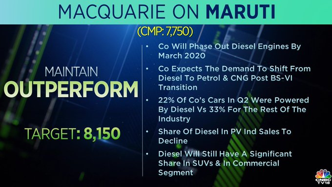 <strong>Macquarie on Maruti Suzuki:</strong> Macquarie maintained an' outperform' rating on the stock with the target price at Rs 8,150. Maruti, which plans to phase out diesel engines by March 2020, expects the demand to shift from diesel to petrol and CNG post-BS-VI transition, the brokerage added.