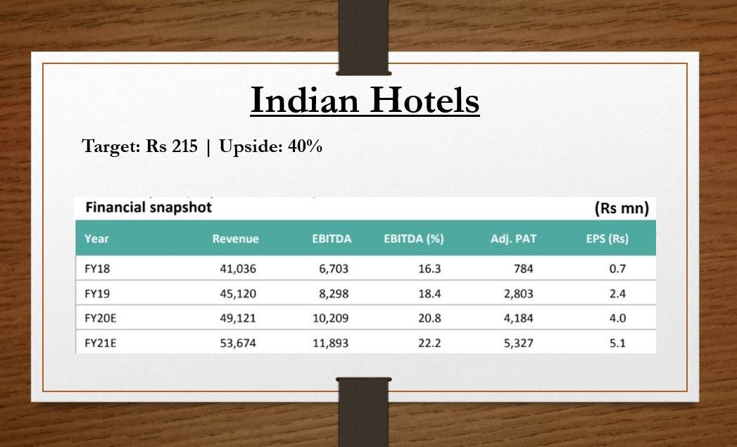 <strong>Indian Hotels</strong>: Indian Hotels plans to add 15 new hotels every year, mostly through the management contract route and has signed 22 new contracts in FY19 and 7 in Q1FY20. the brokerage believes, with 65 percent industry occupancy, there are early signs of revival in the hospitality industry, which will drive growth. The company would be a key beneficiary, considering its strong positioning in the domestic market and well-planned expansion plan, it added.