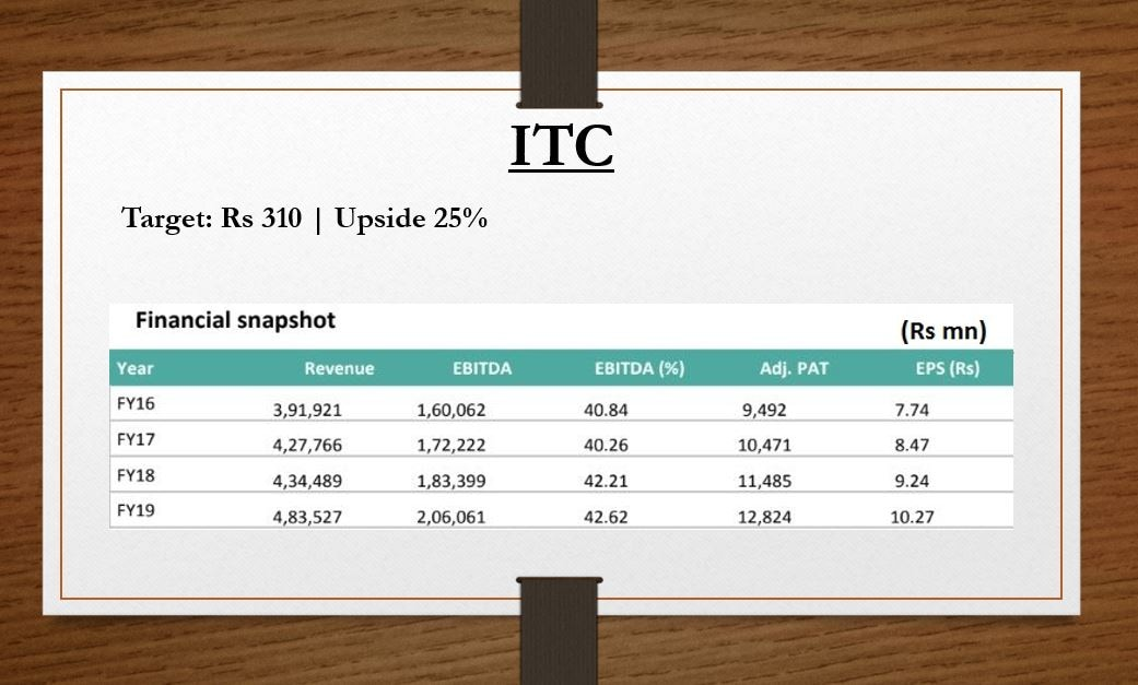 <strong>ITC:</strong> Established in 1910, ITC is India's top cigarette maker but has diversified like FMCG, luxury hotels, paper, and agribusiness. The brokerage notes that despite an improvement in volume growth in FY19, ITC's quarterly earnings were below consensus expectations, which was due to escalation in tobacco cost which led to a contraction in EBIT margins. It believes that ITC is now well poised to take a moderate price hike and consequently support acceleration in EBIT.
