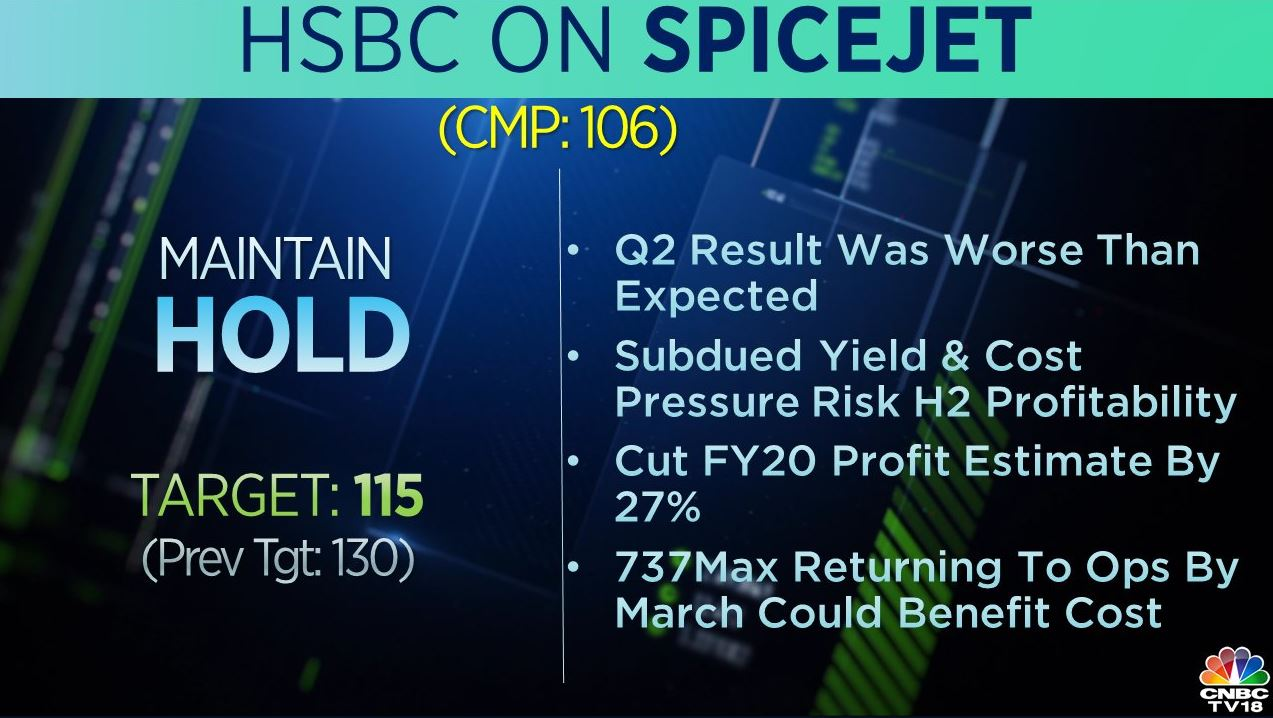 <strong>HSBC on SpiceJet:</strong> The brokerage had a 'hold' rating on the stock but cut its target to Rs 115 per share from Rs 130 earlier. As per the brokerage, the company's Q2 results were worse than expected, however, 737Max returning to operations by March could benefit cost.