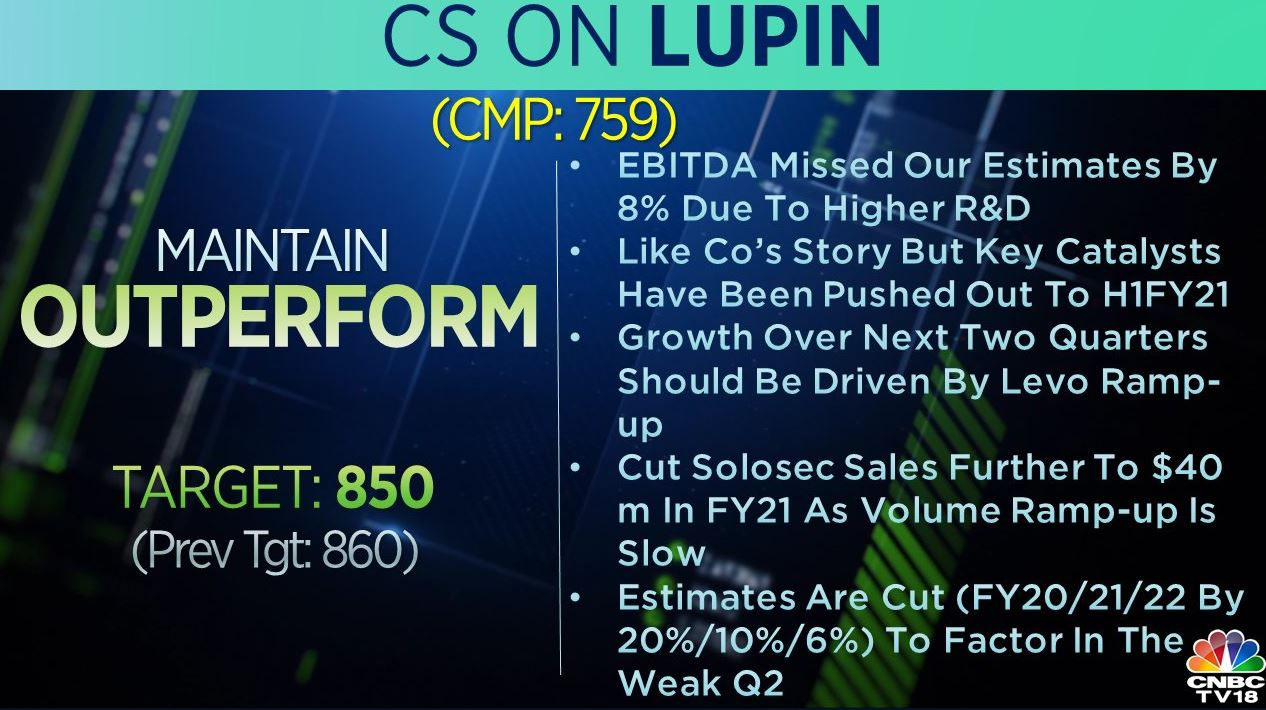 <strong>Credit Suisse on Lupin:</strong> The brokerage maintained 'outperform' call on the stock but cut its target to Rs 850 per share from Rs 860 earlier. Growth over the next two quarters should be driven by Levo ramp-up, said the broekrage, adding that they like the company's story but key catalysts have been pushed out to H1FY21.