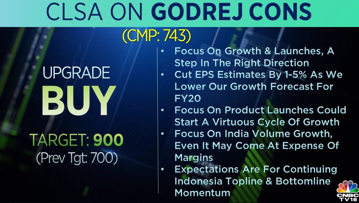 <strong>CLSA on Godrej Consumer:</strong> The brokerage upgraded the stock to 'buy' from 'underperform' and raised the target to Rs 900 from Rs 700 earlier. According to the brokerage, focus on growth and new launches will be a step in the right direction for the company.