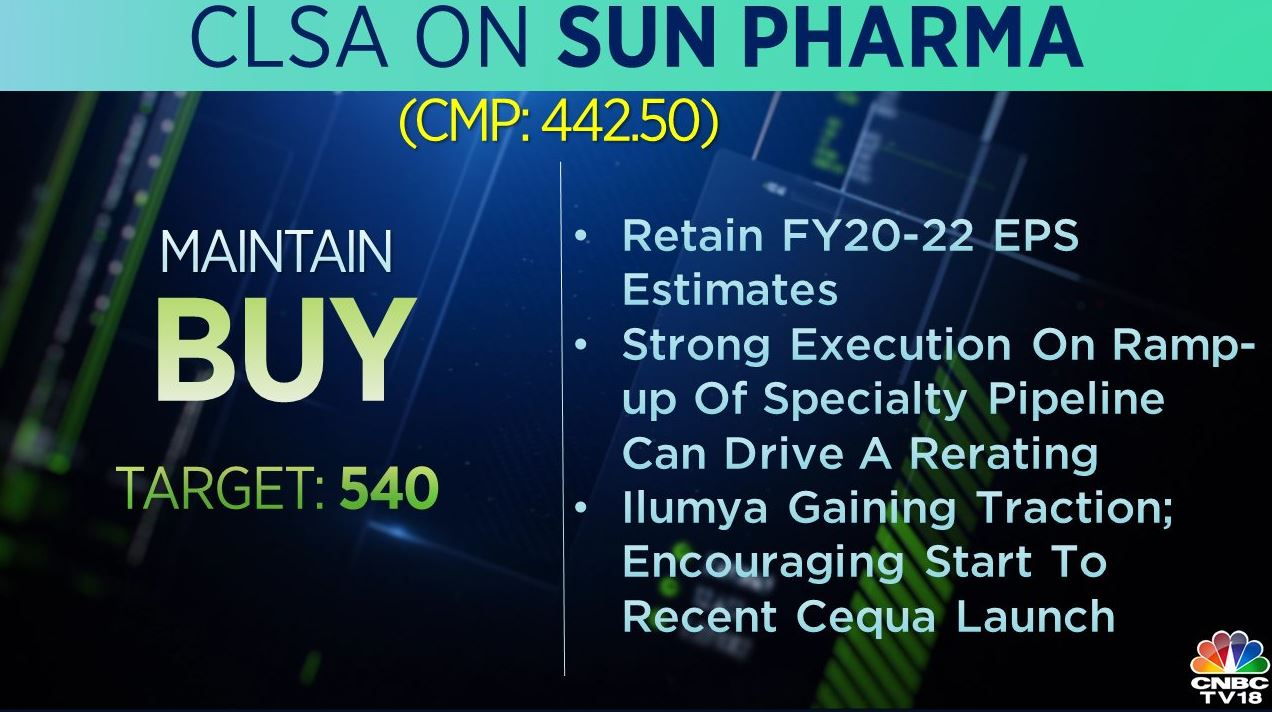 <strong>CLSA on Sun Pharma</strong>: The brokerage maintains a 'buy' rating on the stock with a target at Rs 540 per share. It added that strong execution on the ramp-up of specialty pipeline can drive a rerating.